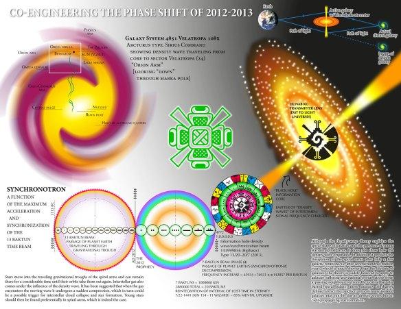 TimeScience-Beam