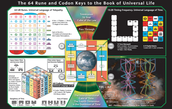 Rune-and-Codon-Keys