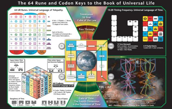 Rune-and-Codon-Keys