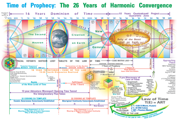 Time-of-Prophecy