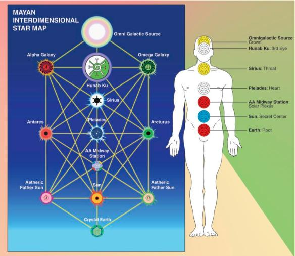 Interdimensional Star Map Revisited   13:20 FREQUENCY SHIFT